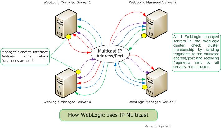weblogic cluster heartbeats cybergavin