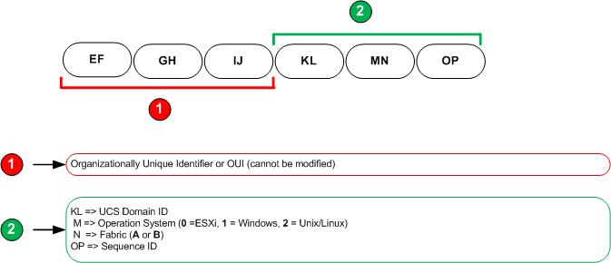 CiscoUCS_MAC_Nomenclature