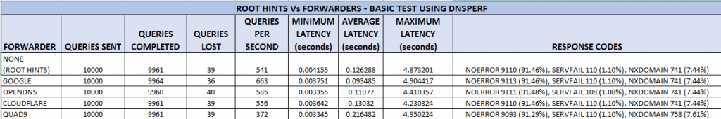 dnsperf tests