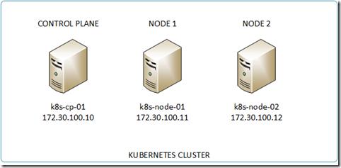 k8s-simple