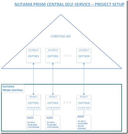ntx-ss-project-setup
