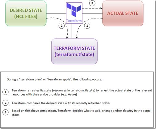terraform-infrastates